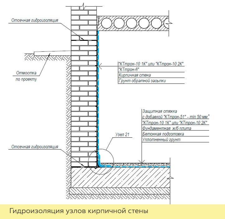 гидроизоляция кирпичных стен подвала