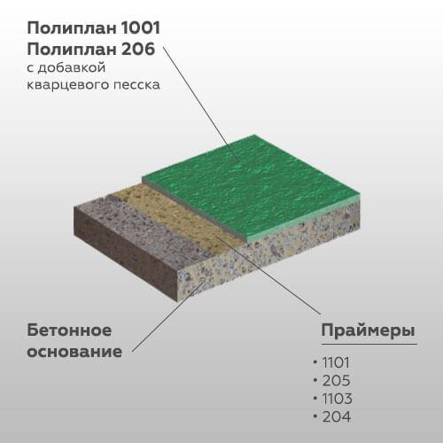 Media  Монолитные наливные покрытия Poliplan 1001 variant system