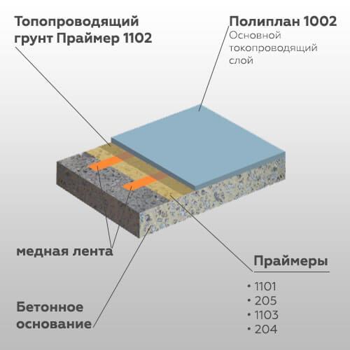 Media  Монолитные наливные покрытия Poliplan 1002 antistatic system