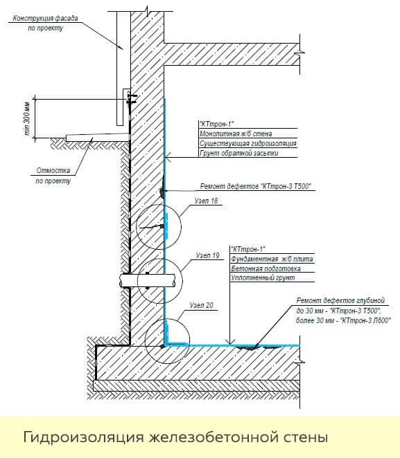Енир гидроизоляция стен подвала универсальная клеящая мастика свердловская область г березовский стоимость